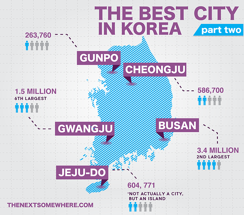 Best City in Korea
